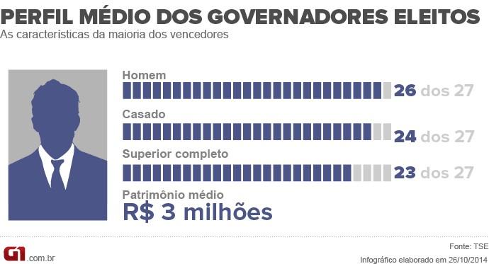 Perfil médio de governador
