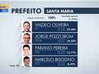 Valdeci Oliveira e Pozzobom disputam o segundo turno em Santa Maria