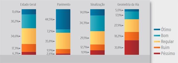 Pesquisa da CNT sobre rodovias 2016 (Foto: Divulgação/CNT)