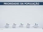 Ibope: Prioridade do futuro prefeito de Campo Grande deve ser saúde