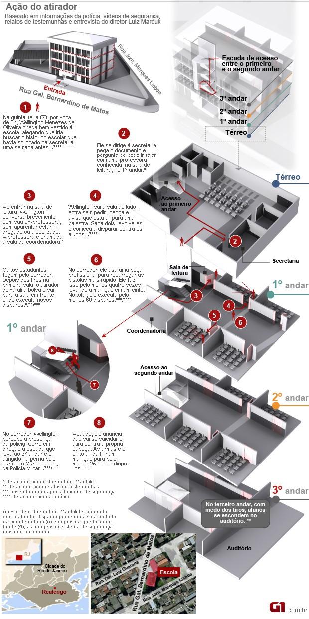 Infográfico arte tragédia Realengo (Foto: Editoria de Arte/G1)