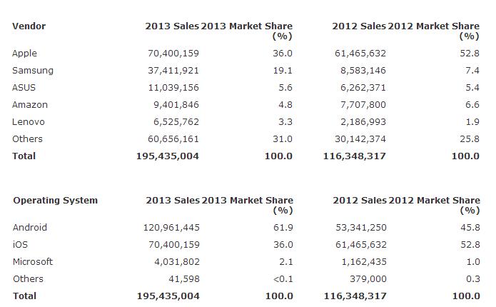 Tabela de fabricantes e sistemas operacionais dominantes em tablets em 2013, comparando com 2012 (Foto: Reprodução/Gartner)