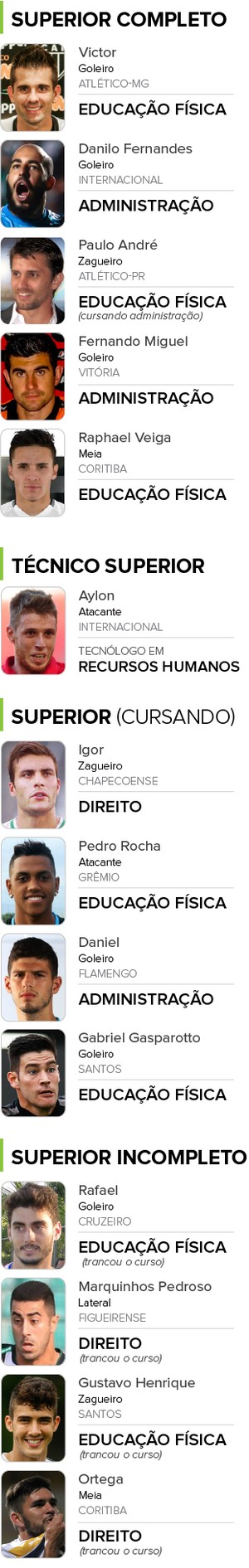 info-jogadores-graduados_final (Foto: EDITORIA DE ARTE)