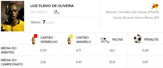 Info Árbitros - Luiz Flávio de Oliveira - Figueirense X Fluminense (Foto: Editoria de Arte)