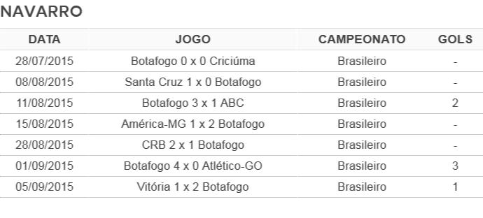 Tabela Navarro Botafogo (Foto: GloboEsporte.com)