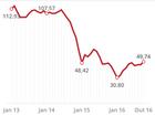 Preços recuam quase 4% por dúvidas sobre corte de produção da Opep
