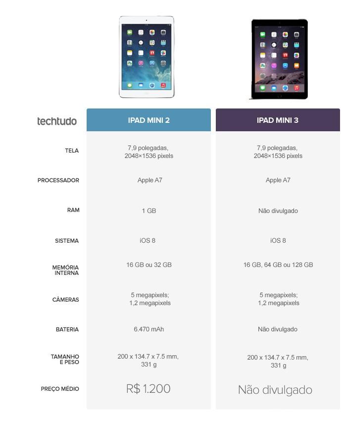 Tabela comparativa de especificações entre iPad Mini 2 e iPad Mini 3 (Foto: Arte/TechTudo)