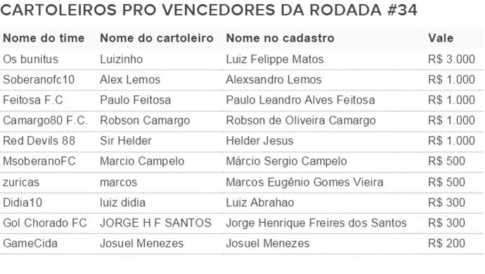 Vencedores rododa 34 Cartola Pro (Foto: Futdados)