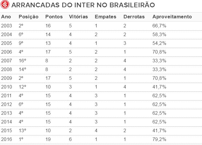 Internacional Inter campanhas Brasileirão pontos corridos tabela (Foto: Reprodução)
