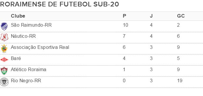 Tabela de classificação do Campeonato Roraimense Sub-20 após a quinta rodada (Foto: arte)