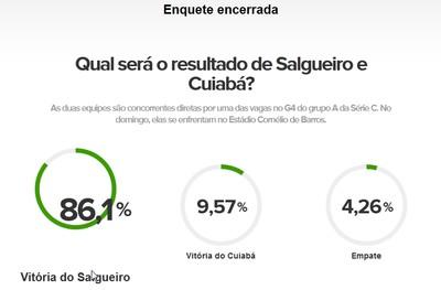 Resultado enquete Salgueiro x Cuiabá (Foto: GloboEsporte.com)