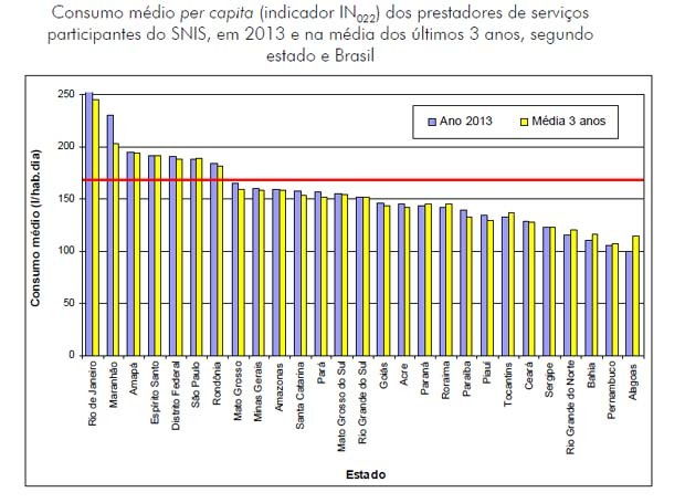 Gráfico mostra o consumo per capita de água por dia nos 26 Estados e Distrito Federal (Foto: Ministério das Cidades/Reprodução)