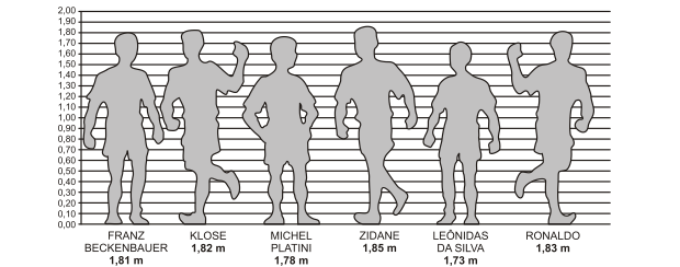 Gráfico com altura de alguns jogadores de futebol (Foto: Reprodução)