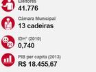 Mais de 41,7 mil eleitores votam em União da Vitória neste domingo