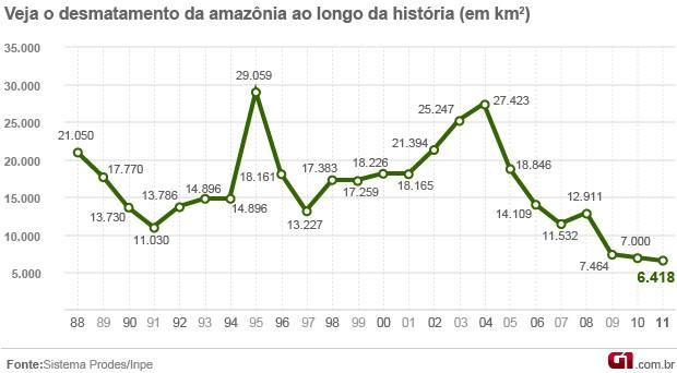 Gráfico do desmatamento  (Foto:  )