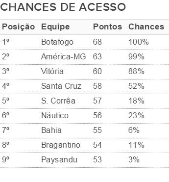 tabela; chances de acesso; Vitória; Bahia (Foto: GloboEsporte.com)