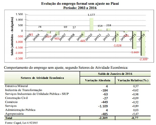 Apresentaçaõ do CAged mostra evolução do emprego no Piauí (Foto: Reprodução/mte.gov.br)