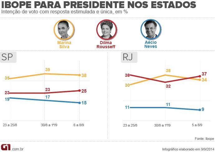 Gráfico presidente SP e Rj V2