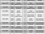 Pela terceira vez, FFAC altera tabela  do 1º turno do Campeonato Acreano