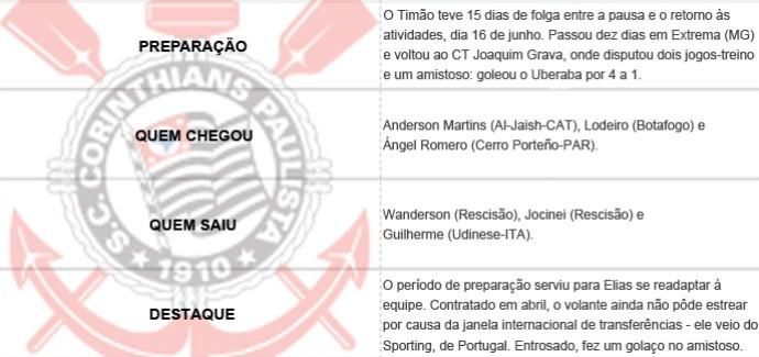 Pacotão dos Clubes - Corinthians (Foto: Editoria de Arte)