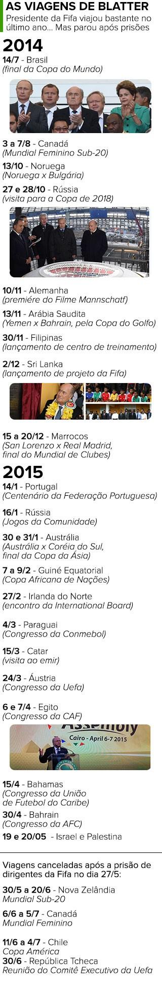 INFO - linha do tempo Joseph Blatter fifa viagens 2  (Foto: Editoria de Arte)