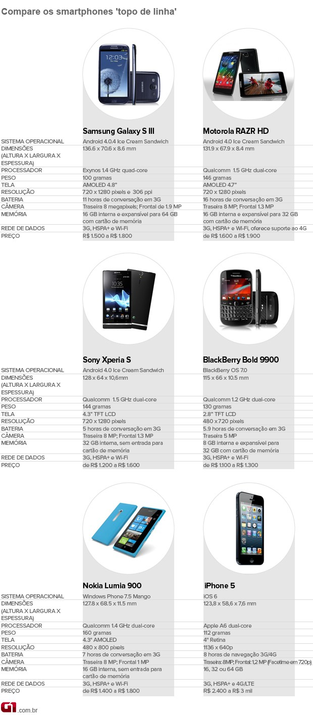 Tabela de smartphones topo de linha com iPhone 5 (Foto: Arte/G1)