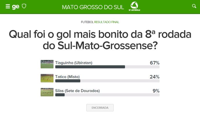 Resultado da votação - Gol mais bonito da 8ª rodada do Sul-Mato-Grossense (Foto: Editoria de Arte)