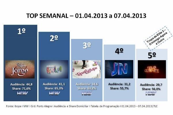 Saiba quais são os programas mais vistos na RBS TV (Foto: Divulgação/ RBS TV)