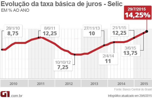 Copom taxa de juros Selic 14,25% (Foto: Editoria de Arte/G1)