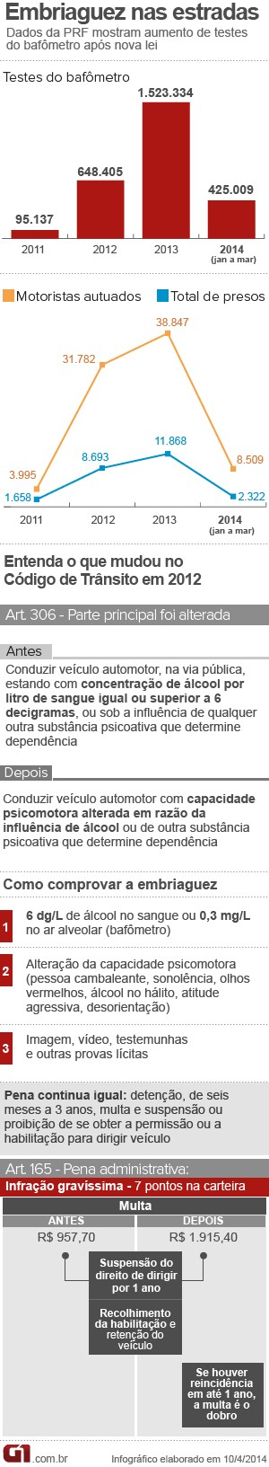 Arte embriaguez nova (Foto: Arte/G1)