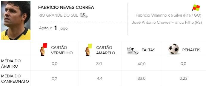 arbitros brasileirão Fabrício Neves Corrêa Botafogo x Palmeiras (Foto: Globoesporte.com)