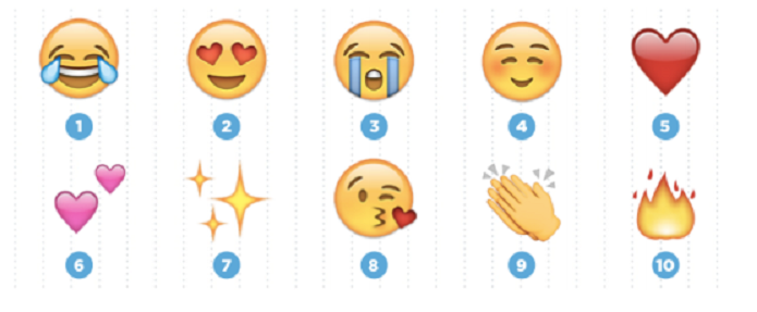 Estes foram os emojis mais utilizados no Twitter (Foto: Felipe Alencar/TechTudo)