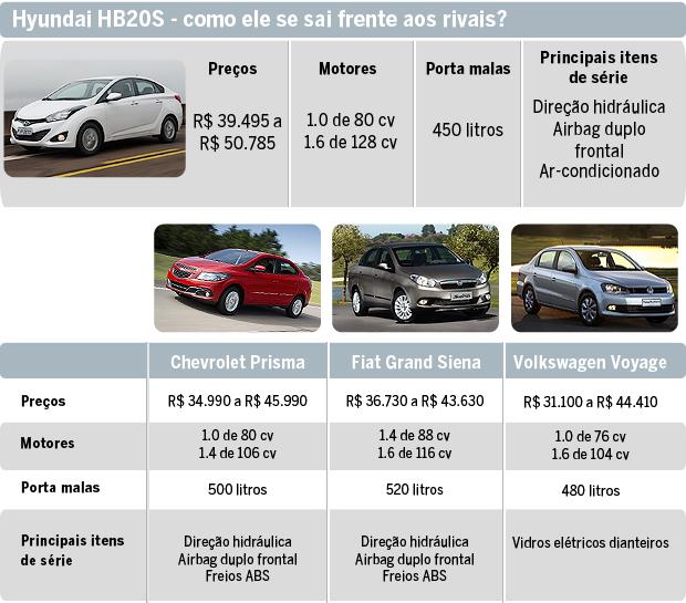 Hyundai HB20S - como ele se sai frente aos rivais? (Foto: Autoesporte)
