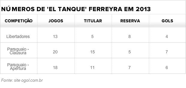 Tabela números Ferreyra (Foto: Futdados)