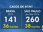 Região tem pelo menos treze casos suspeitos de gripe H1N1