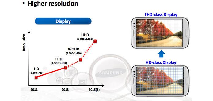 Samsung deve lançar foblet com alta qualidade de imagem (Foto: Divulgação)
