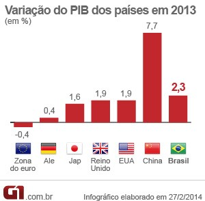 PIB 2013 países (Foto: Editoria de Arte/G1)