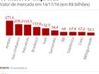 Itaú supera Petrobras e retoma posto de 2ª maior empresa de capital aberto