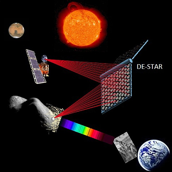 Ilustração conceitual mostra o DE-STAR direcionando energia solar na forma de raios laser para destruir um asteroide (na parte debaixo da imagem) e para mover uma sonda (na parte de cima) (Foto: Divulgação/Universidade da Califórnia, Santa Bárbara)