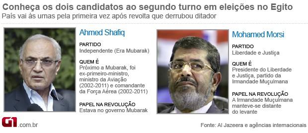info candidatos egito 2º turno (Foto: Editoria de Arte / G1)
