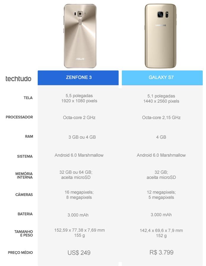 Tabela comparativa entre o Zenfone 3 e o Galaxy S7 (Foto: Arte/TechTudo)