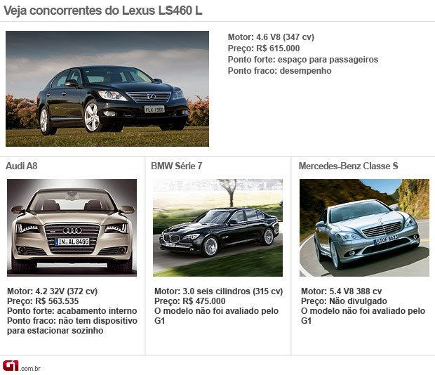 Concorrentes Lexus LS460 L (Foto: Editoria de Arte/G1)
