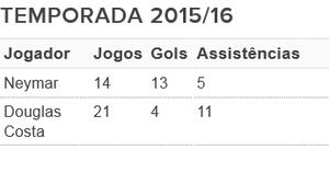 Neymar Douglas Costa números temporada (Foto: Arte: GloboEsporte.com)