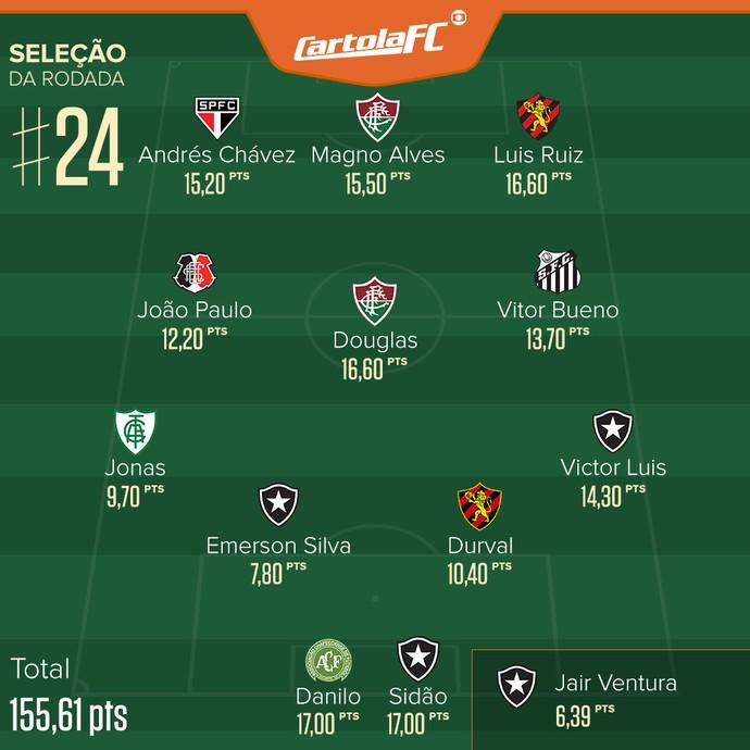 Cartola Selecao Rodada #24 (Foto: infoesporte)