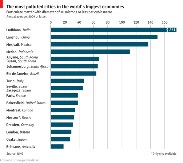Lista da The Economist mostra as cidades mais poluídas do mundo. O Rio de Janeiro aparece em sétimo lugar (Foto: Reprodução)