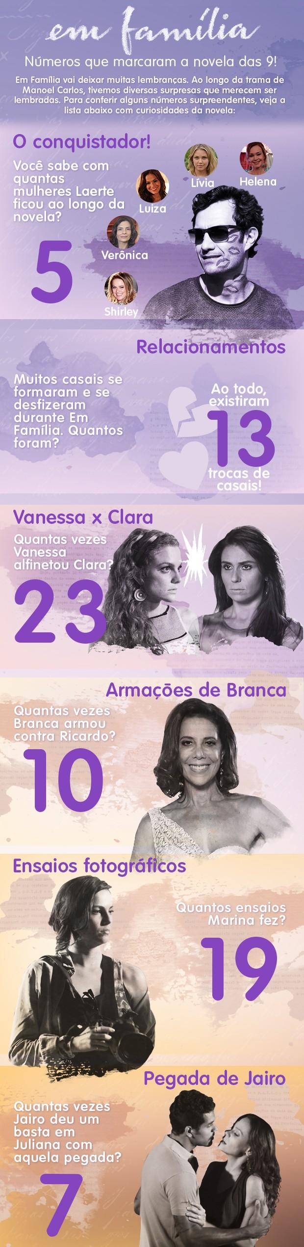 Números de Em Família (Foto: Em Família / TV Globo)