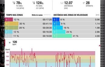 Vasco utiliza GPS para avaliar jogadores, e Nenê se destaca