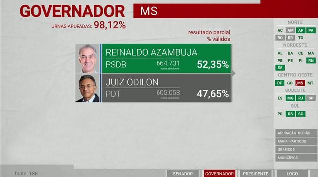 Reinaldo Azambuja (PSDB) é reeleito governador do Mato Grosso do Sul