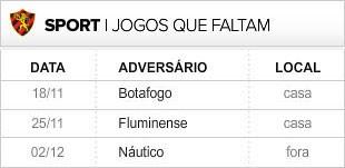 Sport 3 últimas rodadas (Foto: Editoria de Arte / Globoesporte.com)