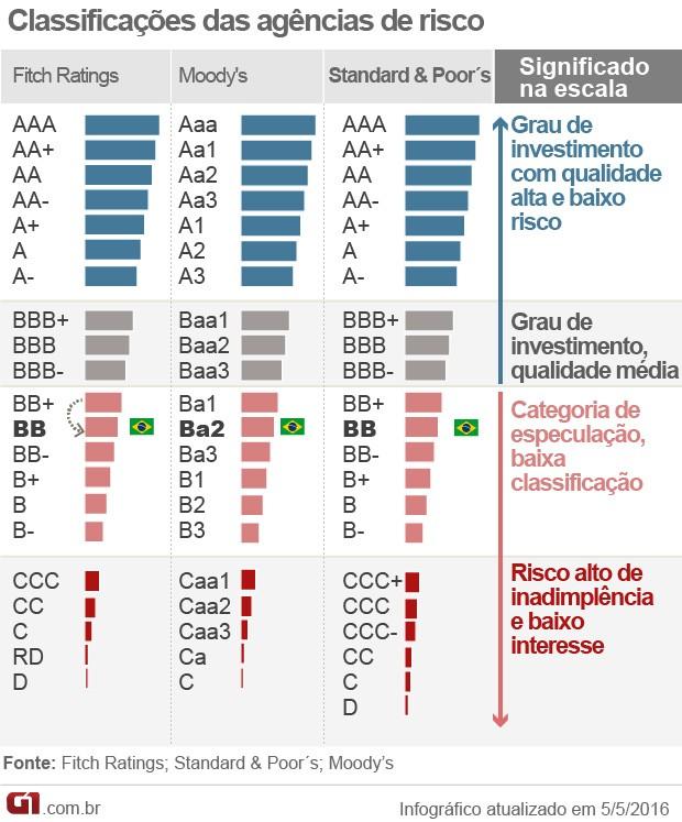 Classificação das agências de risco - rating - nota de crédito (Foto: Editoria de Arte/G1)